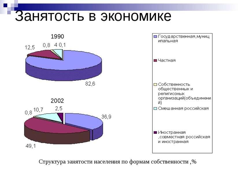 Занятость в экономике Структура занятости населения по формам собственности ,...