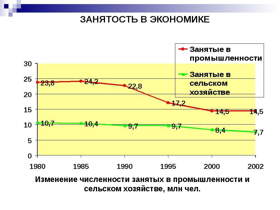 ЗАНЯТОСТЬ В ЭКОНОМИКЕ Изменение численности занятых в промышленности и сельск...