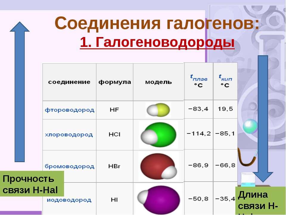 Соединения галогенов: 1. Галогеноводороды Длина связи Н-Hal Прочность связи Н...