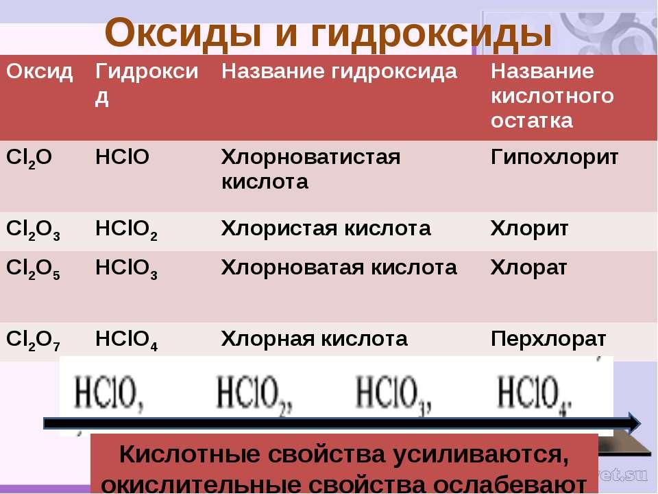 Оксиды и гидроксиды Кислотные свойства усиливаются, окислительные свойства ос...