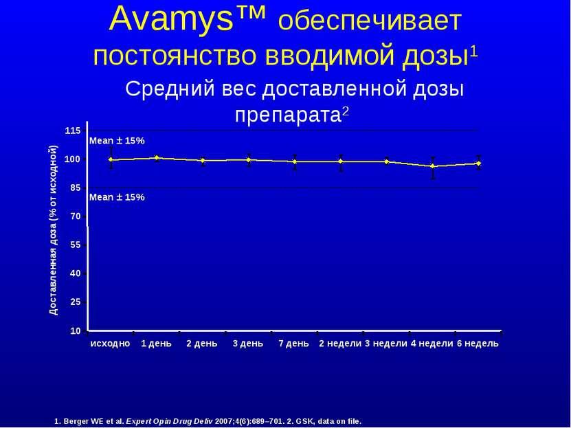 Средний вес доставленной дозы препарата2 Avamys™ обеспечивает постоянство вво...