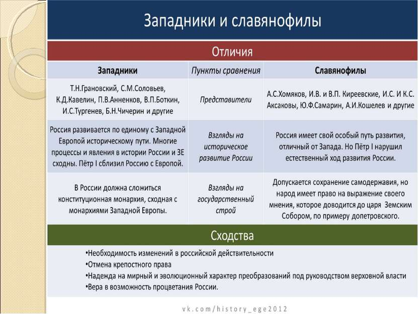 Славянофилы и Западники