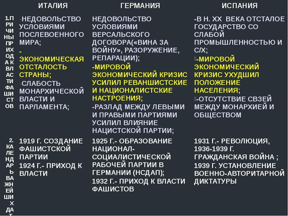 ИТАЛИЯ ГЕРМАНИЯ ИСПАНИЯ 1.ПРИЧИНЫ ПРИХОДА К ВЛАСТИ ФАШИСТОВ -НЕДОВОЛЬСТВО УСЛ...