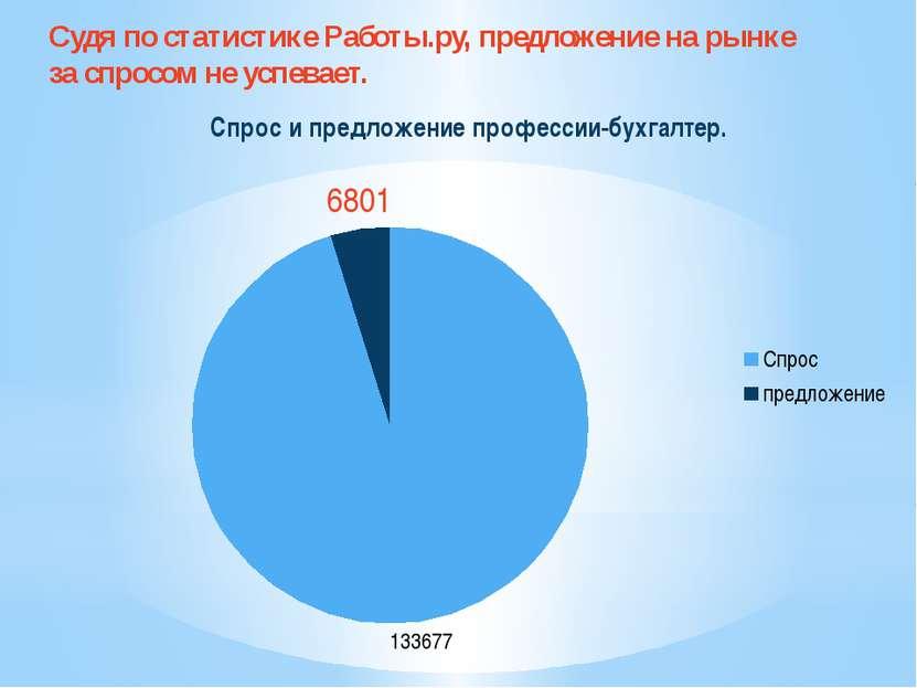 Судя по статистике Работы.ру, предложение на рынке за спросом не успевает.