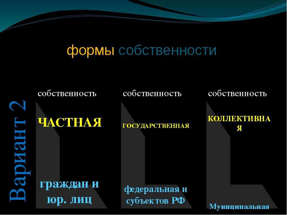 Виды и формы собственности собственность собственность собственность ЧАСТНАЯ ...
