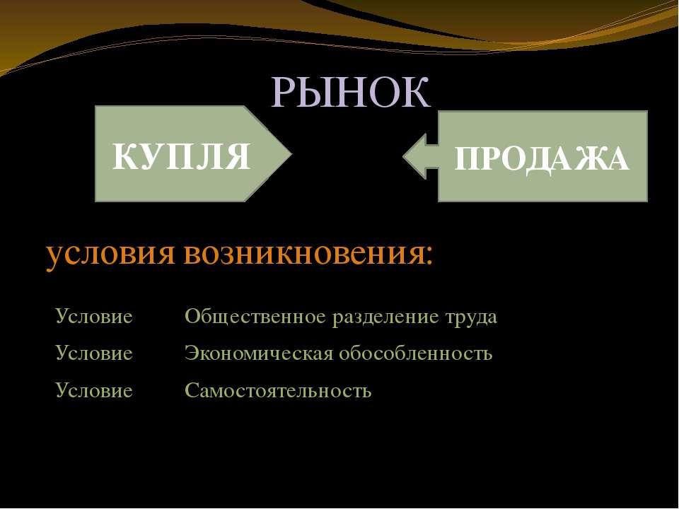 РЫНОК КУПЛЯ ПРОДАЖА условия возникновения: Условие Общественное разделение тр...