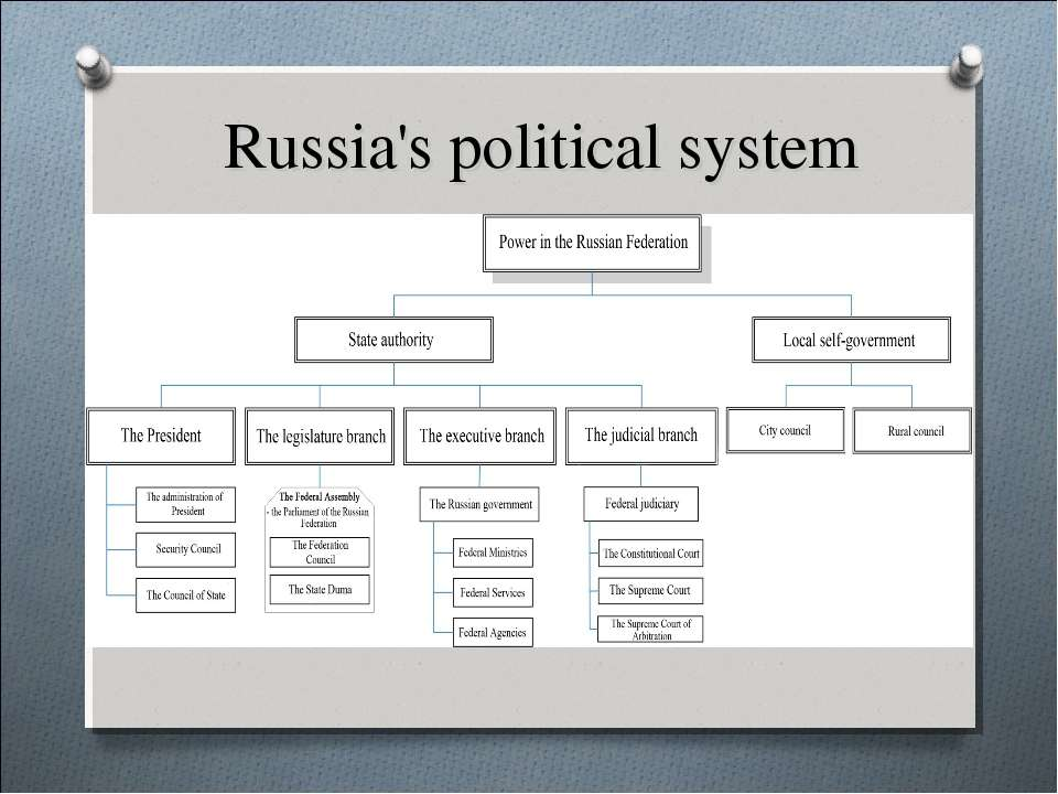 Russia's political system