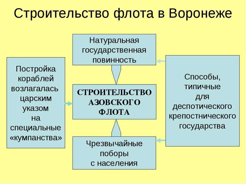 Строительство флота в Воронеже Постройка кораблей возлагалась царским указом ...