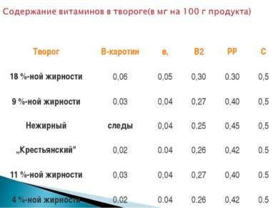 Творог В-каротин в, В2 РР С 18 %-ной жирности 0,06 0,05 0,30 0.30 0,5 9 %-ной...