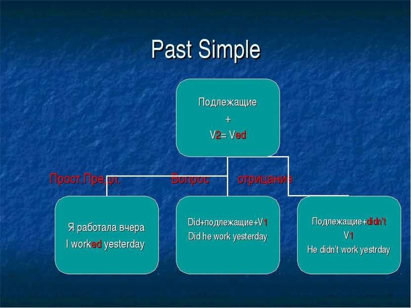 Past Simple Прост.Предл. Вопрос отрицание