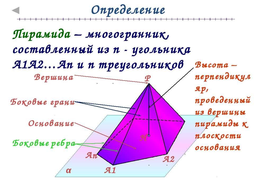 Площадь пирамиды Sполн. = Sбок. + Sосн. Sбок. Sосн.