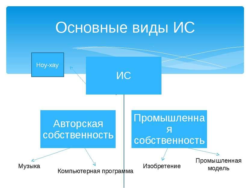 Основные виды ИС Музыка Компьютерная программа Изобретение Промышленная модел...