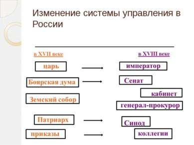 Изменение системы управления в России