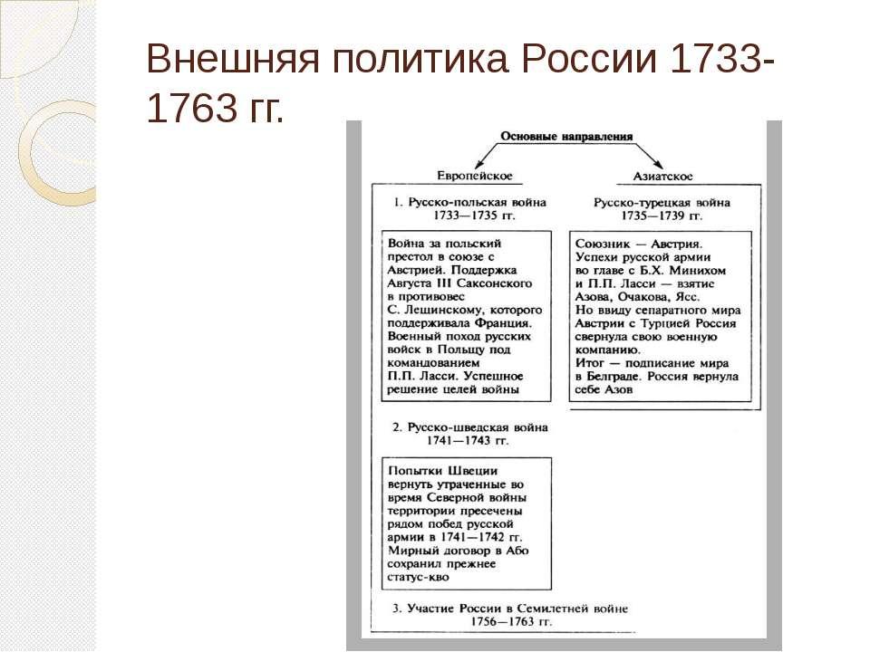 Внешняя политика России 1733-1763 гг.
