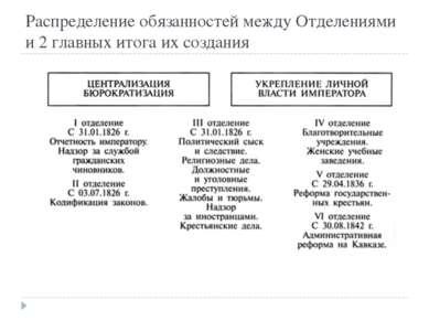 Распределение обязанностей между Отделениями и 2 главных итога их создания