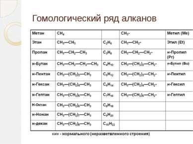 Гомологический ряд алканов
