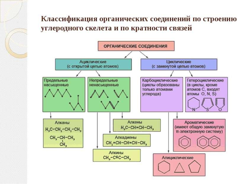 Классификация органических соединений по строению углеродного скелета и по кр...