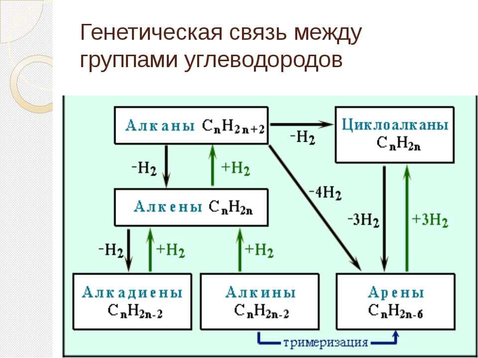 Генетическая связь между группами углеводородов