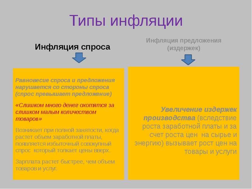 Типы инфляции Инфляция спроса Равновесие спроса и предложения нарушается со с...