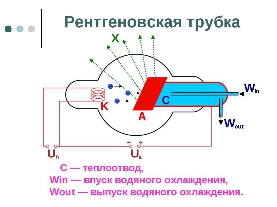 Рентгеновская трубка С — теплоотвод, Win — впуск водяного охлаждения, Wout — ...