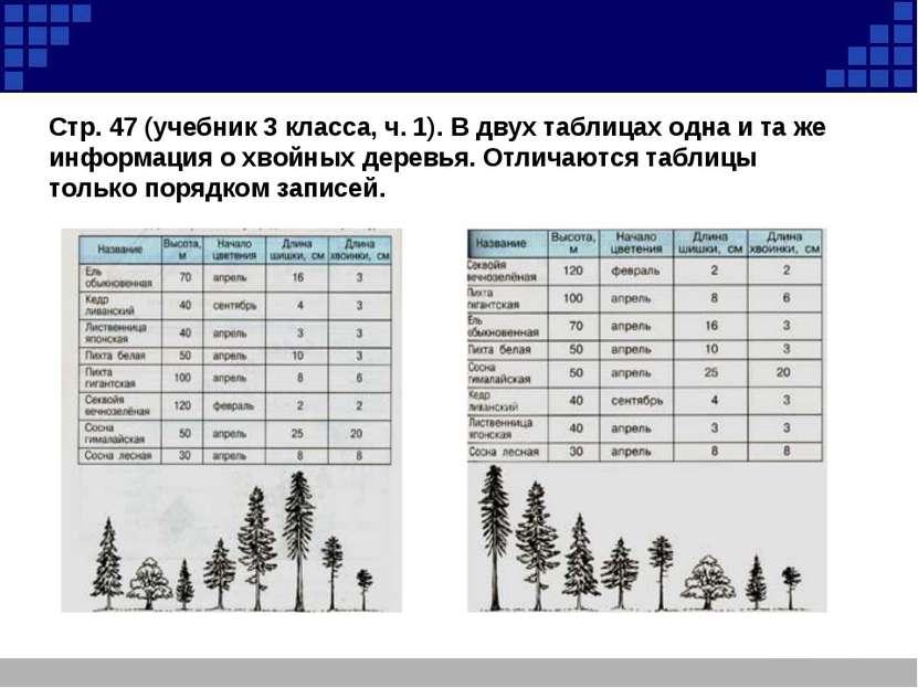 Стр. 47 (учебник 3 класса, ч. 1). В двух таблицах одна и та же информация о х...