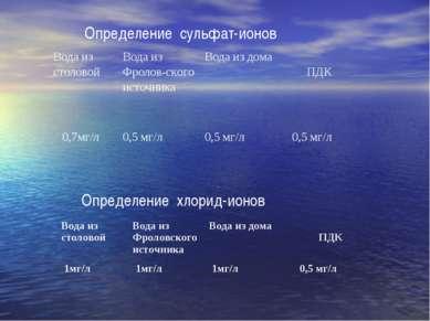Определение сульфат-ионов Определение хлорид-ионов Вода из столовой Вода из Ф...
