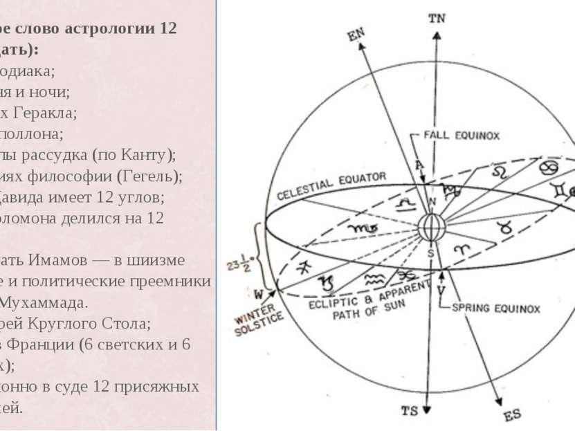 Ключевое слово астрологии 12 (двенадцать): Знаках зодиака; Часах дня и ночи; ...