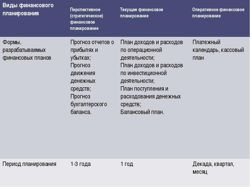 Виды финансового планирования Перспективное (стратегическое) финансовое плани...