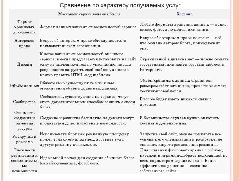 Сравнение по характеру получаемых услуг Массовый сервис веденияблога Хостинг ...