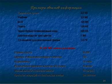 Примеры объемов информации * Страница книги 2,5 Кб Учебник 0,5 Мб БСЭ 120 Мб ...