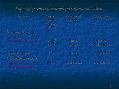 Характеристики некоторых каналов связи * Тип связи Скорость передачи данных (...