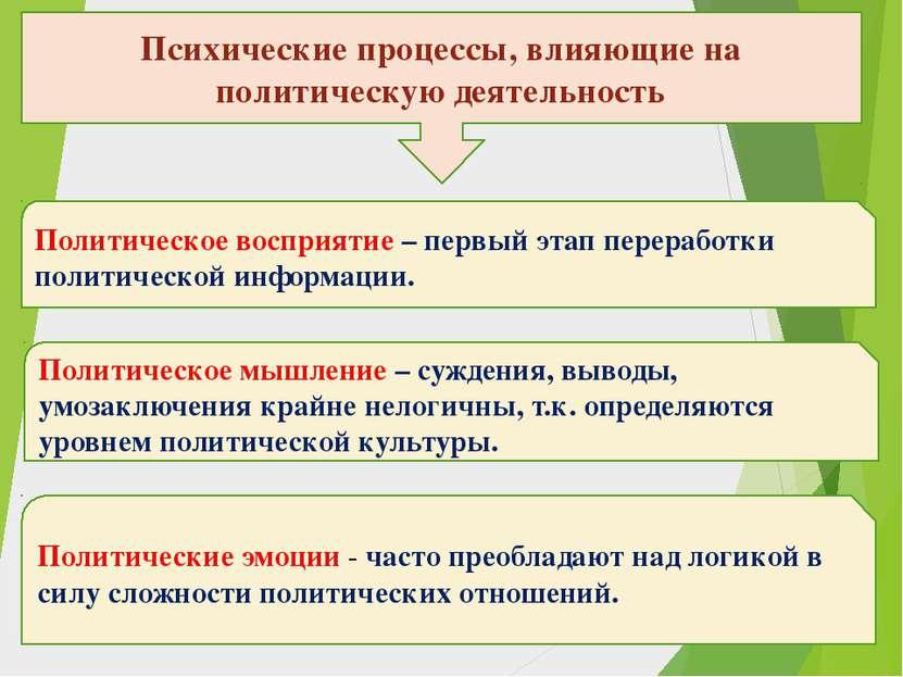 Психические процессы, влияющие на политическую деятельность Политическое восп...
