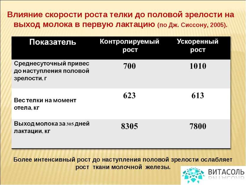 Влияние скорости роста телки до половой зрелости на выход молока в первую лак...