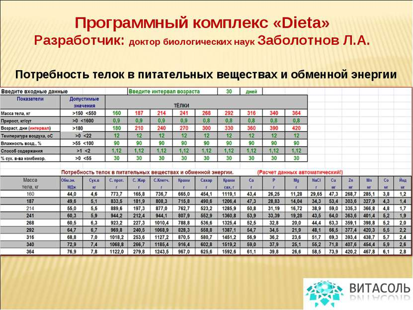 Программный комплекс «Dieta» Разработчик: доктор биологических наук Заболотно...