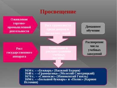 Домашнее обучение Рост грамотности среди дворян и посадских людей Оживление т...