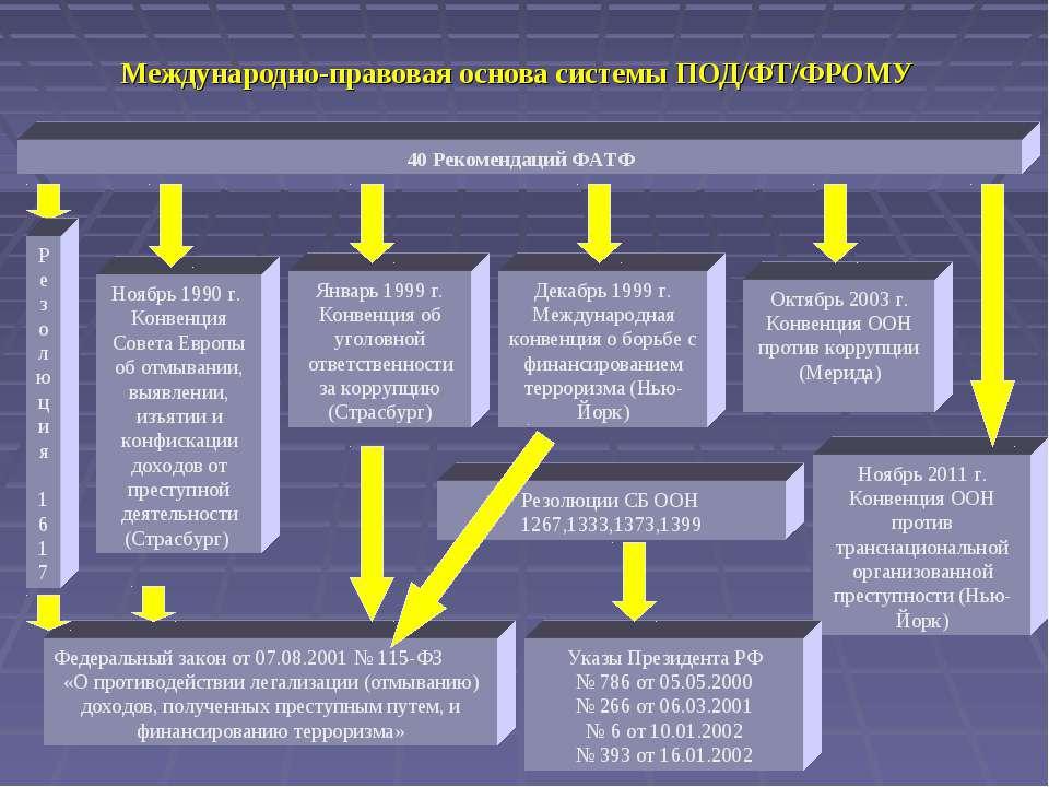 Международно-правовая основа системы ПОД/ФТ/ФРОМУ Ноябрь 1990 г. Конвенция Со...