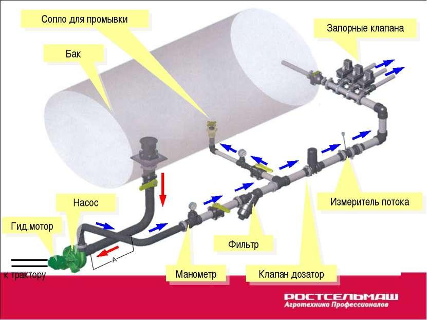Клапан дозатор Насос Запорные клапана Измеритель потока Бак Фильтр Манометр Г...