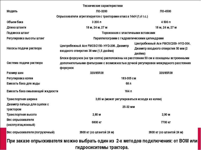 Технические характеристики Модель ПО-3200 ПО-4500 Опрыскиватели агрегатируе...