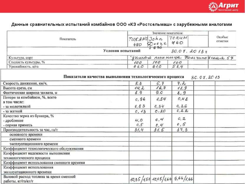 Данные сравнительных испытаний комбайнов ООО «КЗ «Ростсельмаш» с зарубежными ...
