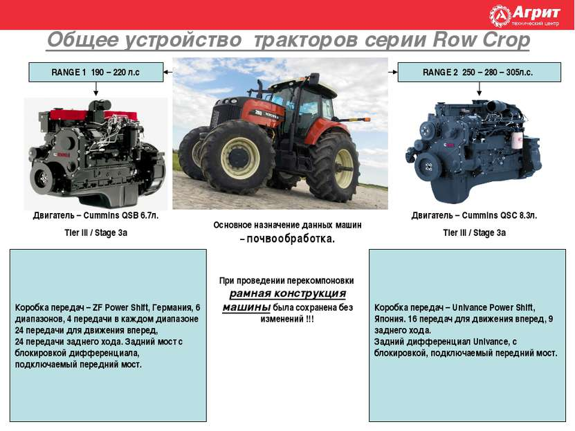 Общее устройство тракторов серии Row Crop RANGE 1 190 – 220 л.с RANGE 2 250 –...