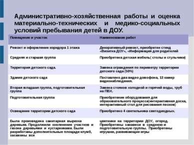 Административно-хозяйственная работы и оценка материально-технических и медик...