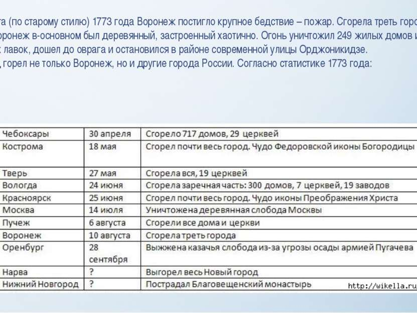 10 августа (по старому стилю) 1773 года Воронеж постигло крупное бедствие – п...