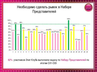 Необходимо сделать рывок в Наборе Представителей 62% участников Элит Клуба вы...