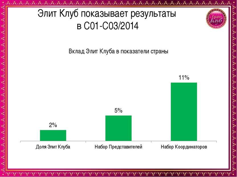 Элит Клуб показывает результаты в С01-С03/2014