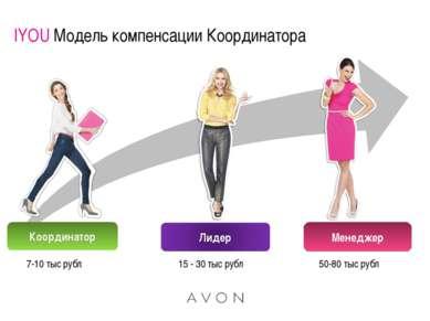 IYOU Модель компенсации Координатора Координатор Менеджер 7-10 тыс рубл 15 - ...