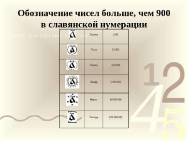 Обозначение чисел больше, чем 900 в славянской нумерации