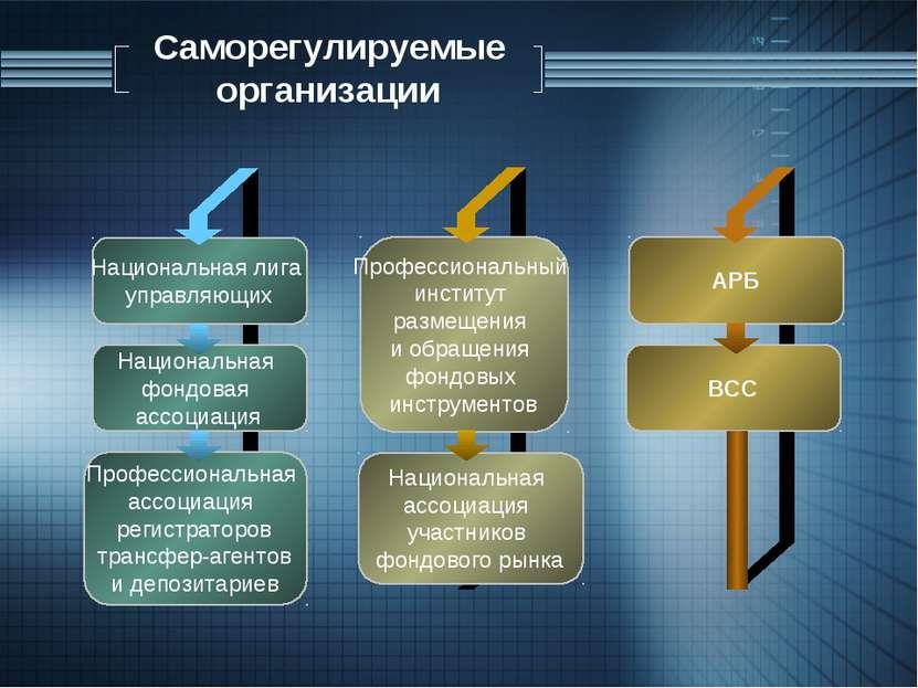 Саморегулируемые организации Национальная лига управляющих Национальная фондо...
