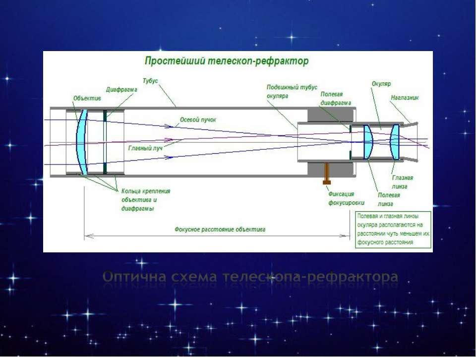 Оптична схема телескопа-рефрактора