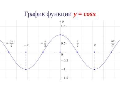 Свойства функции y = cosx 3. Функция y = cosx четная: cos(–x) = cosx. График ...