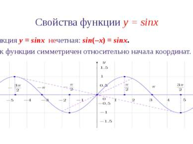 Свойства функции y = sinx 5. Нули функции y = sinx: sinx = 0 при x =